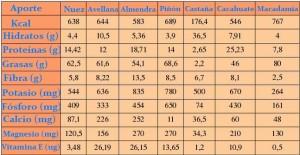 que son los frutos secos tabla de propiedades